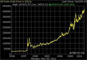 data harga emas dalam rupiah dari tahun 1994 hingga mei 2011